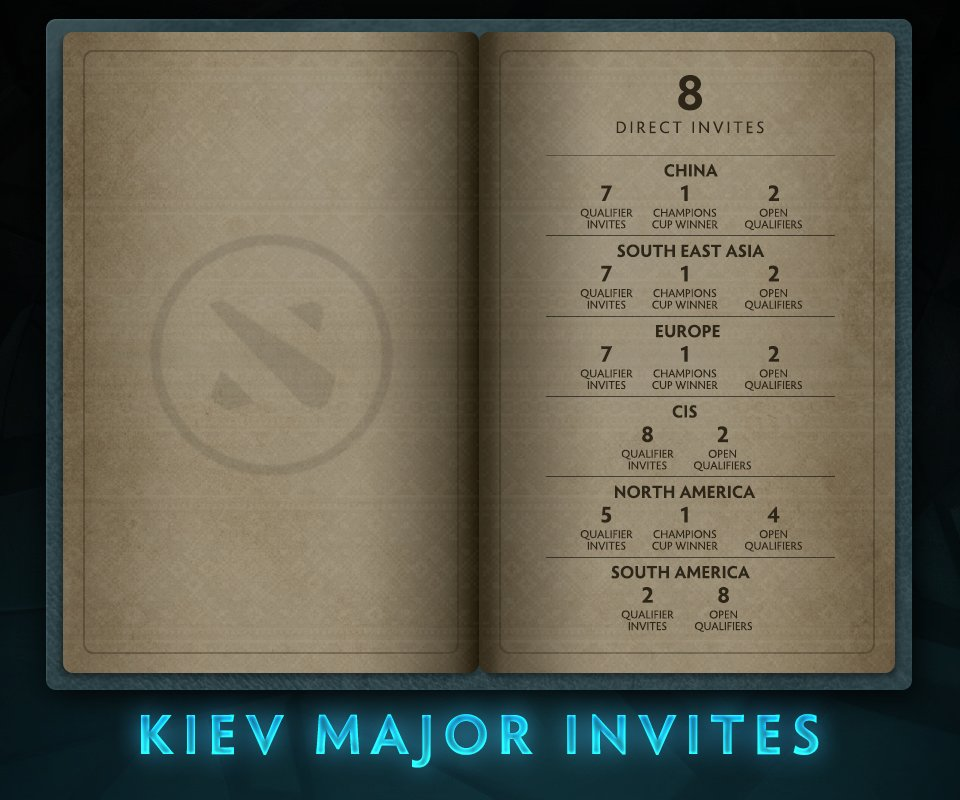 The Kiev Major Invites