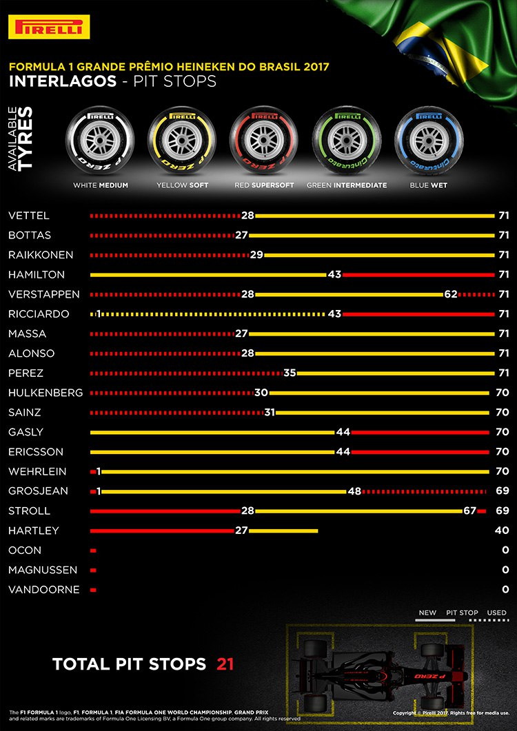 Tyres Pit