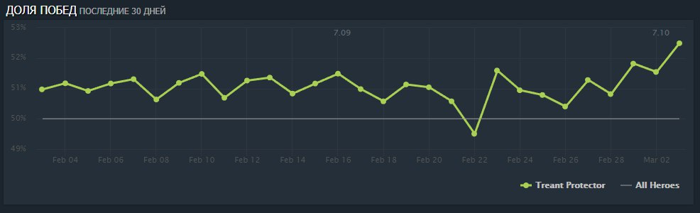 treant winrate