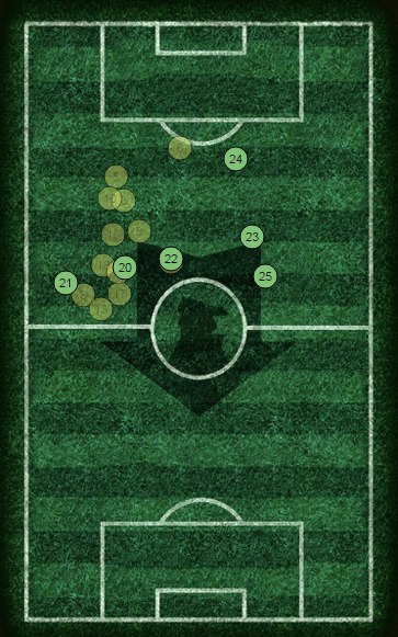 Maguire Average Positions Map