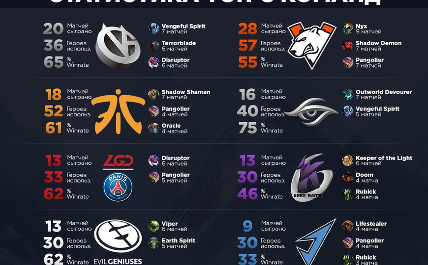 Team Secret, Virtus.pro, Team Liquid, DreamLeague Season 11 Major