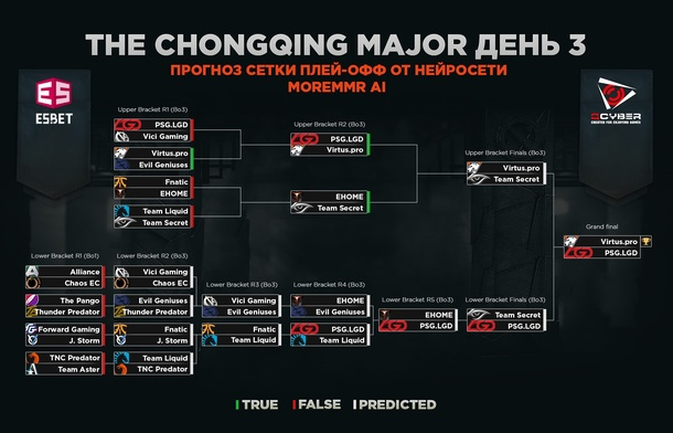 Третий день плей-офф стадии The Chongqing Major